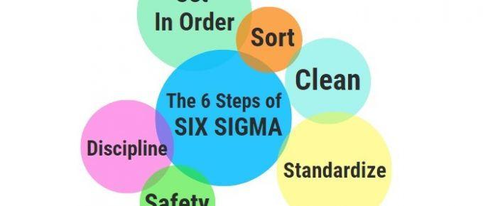 What is Six Sigma and how does it work?