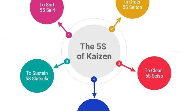 What is Kaizen and Why Is It Important?